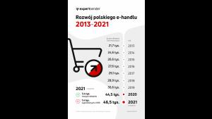 W tym roku przybyło już 2 tys. nowych sklepów internetowych