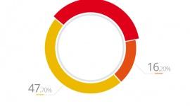 Fundusze unijne wciąż mało popularne wśród małych firm