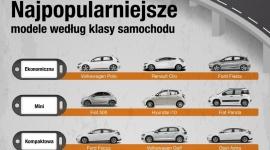 KAYAK.pl odkrywa tajniki wynajmu samochodu i zdradza najchętniej wybierane marki
