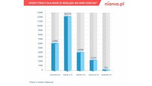 Coraz lepsza sytuacja niań w Polsce Biuro prasowe