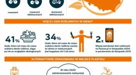 Pyszne.pl wspiera restauracje w wyborze ekologicznych rozwiązań