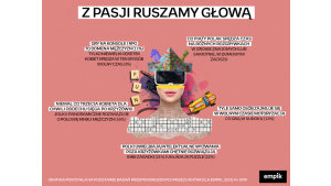 Jakie są pasje Polaków? Wyniki badań Empiku