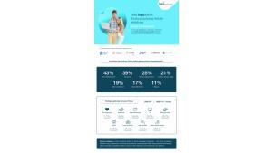 Index hapipraktyk - dlaczego i na co najczęściej pożyczamy pieniądze