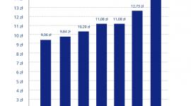 Rekordowy wzrost stawki niań. Opiekunka na wagę złota