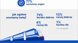 Polacy pokochali kolej, ale chcą taniej, wygodniej i ciszej