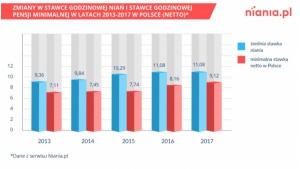 Emigracja zarobkowa do Niemiec i USA. Ile tam zarabiają nianie?