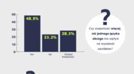 Języki obce, a wysokość naszej wypłaty Biuro prasowe