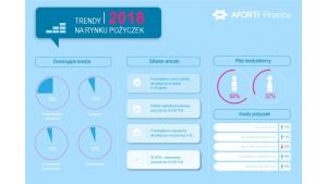 Aforti Finance: Jak pożyczali przedsiębiorcy w 2018 roku?