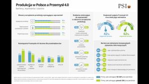 Polska produkcja gotowa na Przemysł 4.0? Biuro prasowe