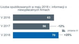 25% dynamika wzrostu liczby niewypłacalności polskich firm w maju