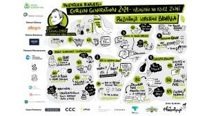 Green generation 2021 - Ekologia w pandemii