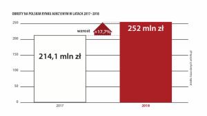 Ćwierć miliarda zł - raport o rynku sztuki w 2018 roku