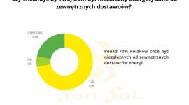Ponad 70% Polaków chce być niezależna energetycznie - raport