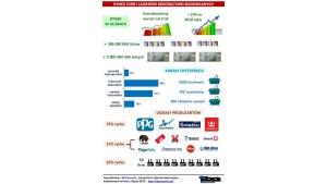 Wielkość rynku farb dekoracyjnych wynosi 300mln litrów