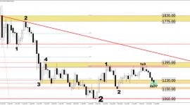 Komentarz surowcowy Aforti Exchange: Rynek złota w ofensywie